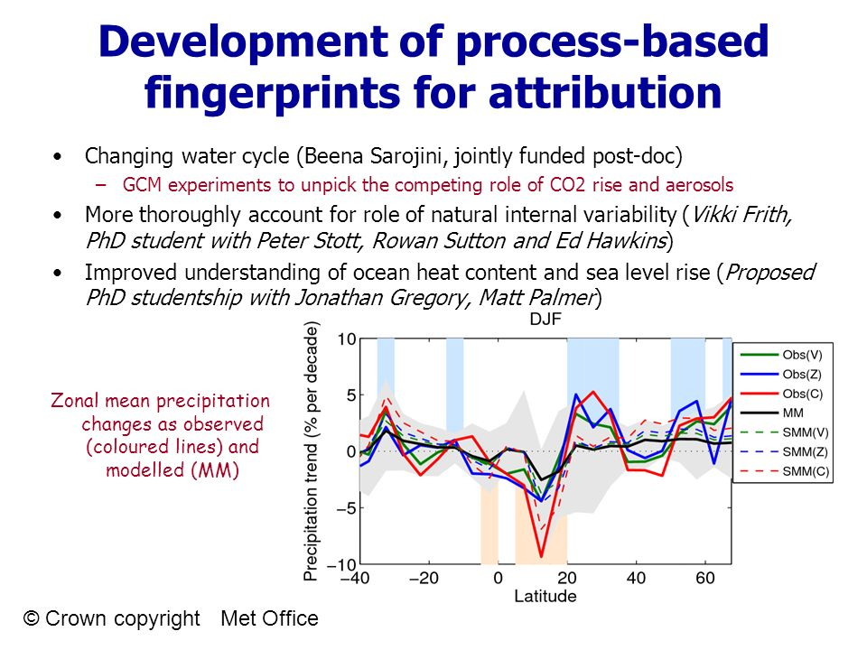 Development of process-based fingerprints for attribution Changing water cycle (Beena Sarojini, jointly funded post-doc) –GCM experiments to unpick the competing role of CO2 rise and aerosols More thoroughly account for role of natural internal variability (Vikki Frith, PhD student with Peter Stott, Rowan Sutton and Ed Hawkins) Improved understanding of ocean heat content and sea level rise (Proposed PhD studentship with Jonathan Gregory, Matt Palmer) Zonal mean precipitation changes as observed (coloured lines) and modelled (MM) © Crown copyright Met Office