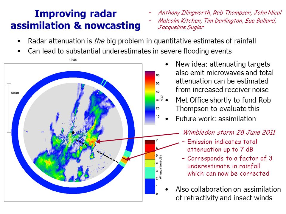 Improving radar assimilation & nowcasting Radar attenuation is the big problem in quantitative estimates of rainfall Can lead to substantial underestimates in severe flooding events –Anthony Illingworth, Rob Thompson, John Nicol –Malcolm Kitchen, Tim Darlington, Sue Ballard, Jacqueline Sugier New idea: attenuating targets also emit microwaves and total attenuation can be estimated from increased receiver noise Met Office shortly to fund Rob Thompson to evaluate this Future work: assimilation Wimbledon storm 28 June 2011 –Emission indicates total attenuation up to 7 dB –Corresponds to a factor of 3 underestimate in rainfall which can now be corrected Also collaboration on assimilation of refractivity and insect winds