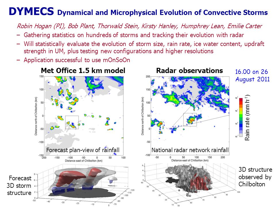 Forecast 3D storm structure 3D structure observed by Chilbolton DYMECS Dynamical and Microphysical Evolution of Convective Storms Robin Hogan (PI), Bob Plant, Thorwald Stein, Kirsty Hanley, Humphrey Lean, Emilie Carter –Gathering statistics on hundreds of storms and tracking their evolution with radar –Will statistically evaluate the evolution of storm size, rain rate, ice water content, updraft strength in UM, plus testing new configurations and higher resolutions –Application successful to use mOnSoOn Met Office 1.5 km model National radar network rainfall 16.00 on 26 August 2011 Rain rate (mm h -1 ) Radar observations Forecast plan-view of rainfall