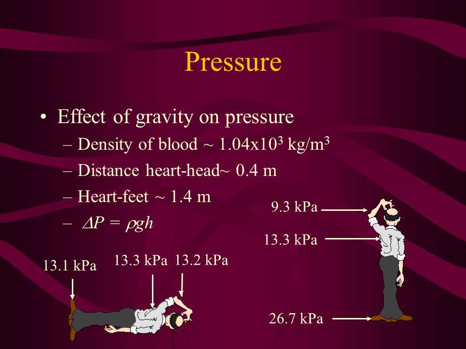 Effect of gravity on pressure –Density of blood ~ 1.04x10 3 kg/m 3 –Distance heart-head~ 0.4 m –Heart-feet ~ 1.4 m – P = gh 9.3 kPa 13.3 kPa 26.7 kPa