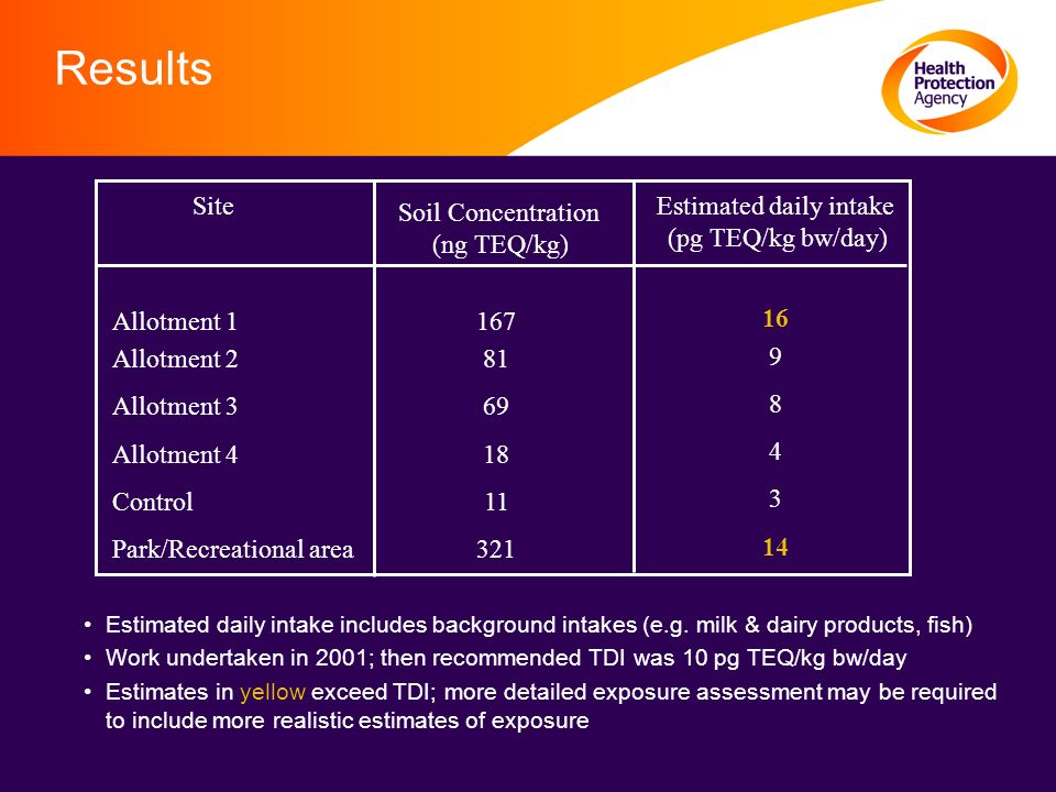 Results Site Allotment 1 Allotment 2 Allotment 3 Allotment 4 Control Park/Recreational area Soil Concentration (ng TEQ/kg) Estimated daily intake (pg TEQ/kg bw/day) 167 81 69 18 11 321 16 9 8 4 3 14 Estimated daily intake includes background intakes (e.g.