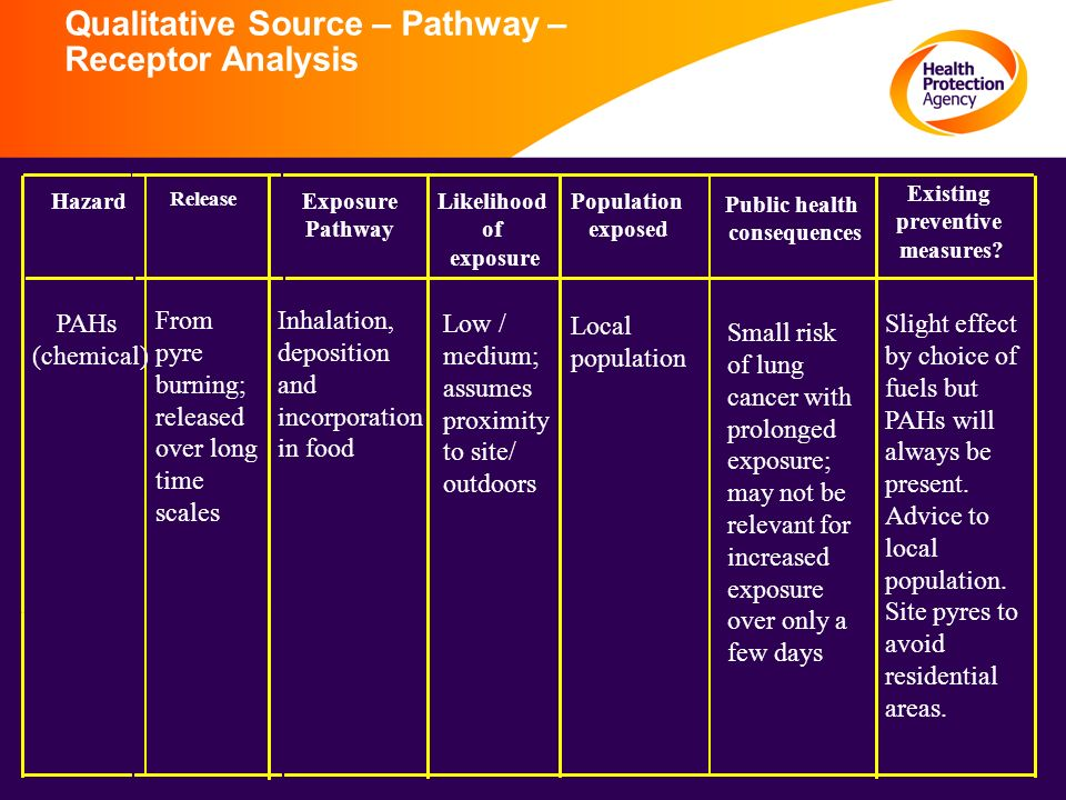 Qualitative Source – Pathway – Receptor Analysis Hazard Release Exposure Pathway Likelihood of exposure Population exposed Public health consequences Existing preventive measures.