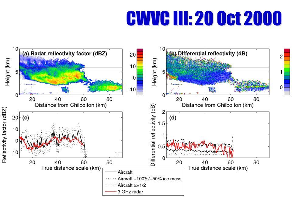CWVC III: 20 Oct 2000