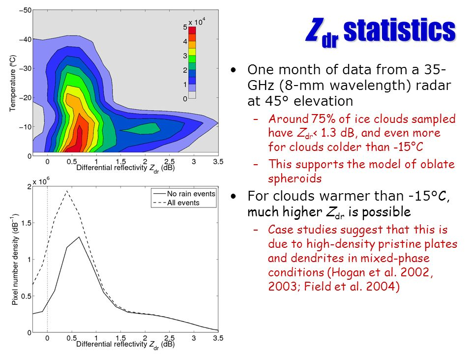 Z dr statistics One month of data from a 35- GHz (8-mm wavelength) radar at 45° elevation –Around 75% of ice clouds sampled have Z dr < 1.3 dB, and ev