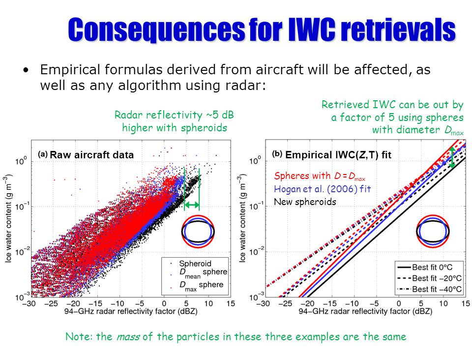 Consequences for IWC retrievals Empirical formulas derived from aircraft will be affected, as well as any algorithm using radar: Raw aircraft dataEmpi