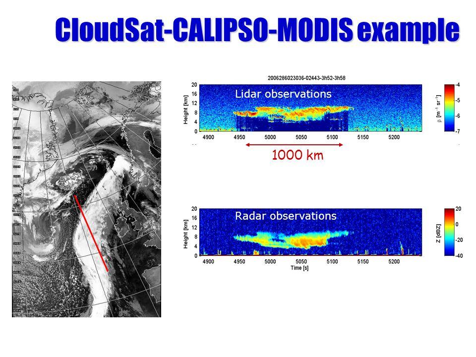 CloudSat-CALIPSO-MODIS example 1000 km Lidar observations Radar observations
