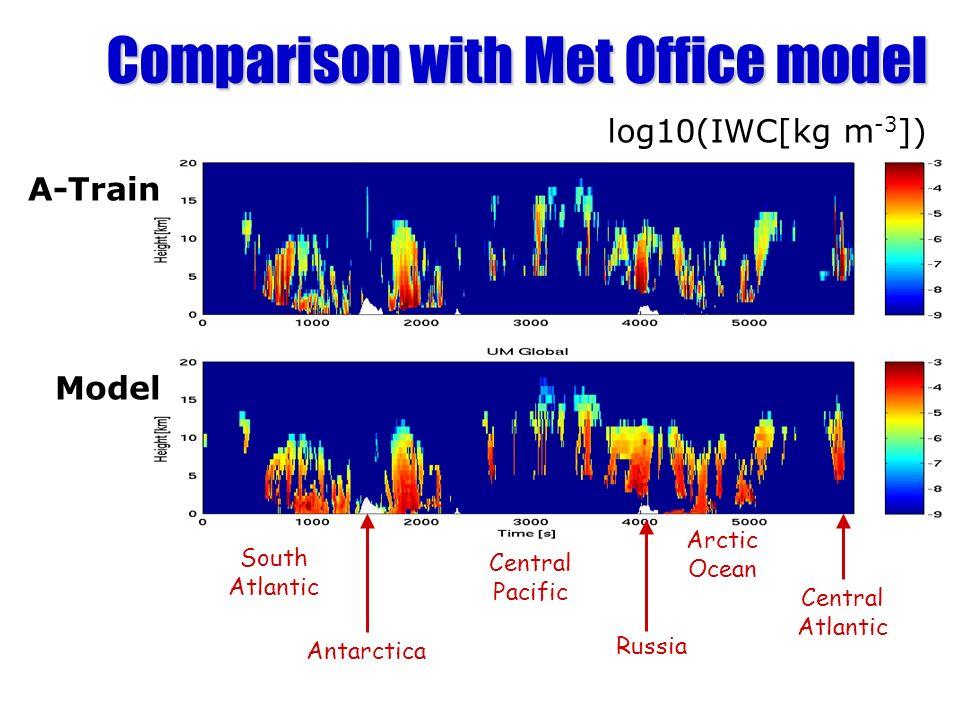 A-Train Model Comparison with Met Office model log10(IWC[kg m -3 ]) Antarctica Central Pacific Arctic Ocean Central Atlantic South Atlantic Russia