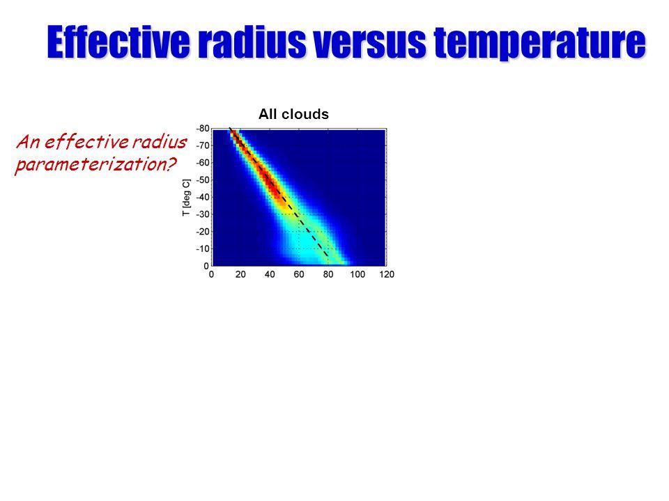 Effective radius versus temperature All clouds An effective radius parameterization?