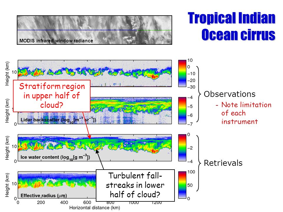 Observations -Note limitation of each instrument Retrievals Tropical Indian Ocean cirrus MODIS infrared window radiance Turbulent fall- streaks in low