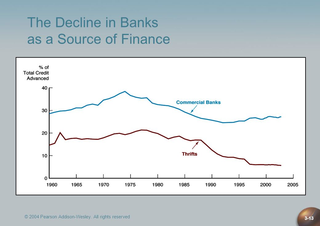 © 2004 Pearson Addison-Wesley. All rights reserved 3-13 The Decline in Banks as a Source of Finance
