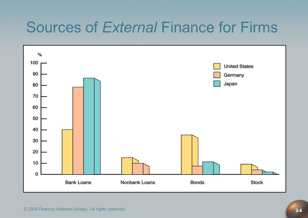 © 2004 Pearson Addison-Wesley. All rights reserved 3-4 Sources of External Finance for Firms