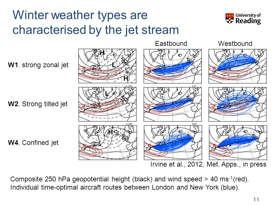 Winter weather types are characterised by the jet stream Eastbound Westbound Irvine et al., 2012, Met.