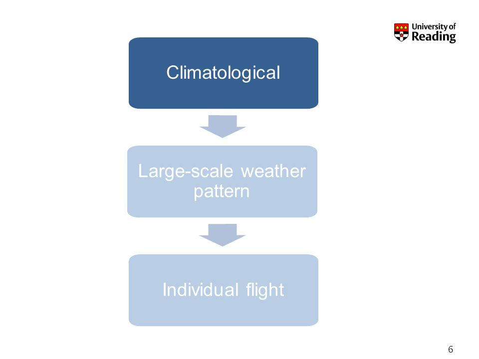 6 Climatological Large-scale weather pattern Individual flight