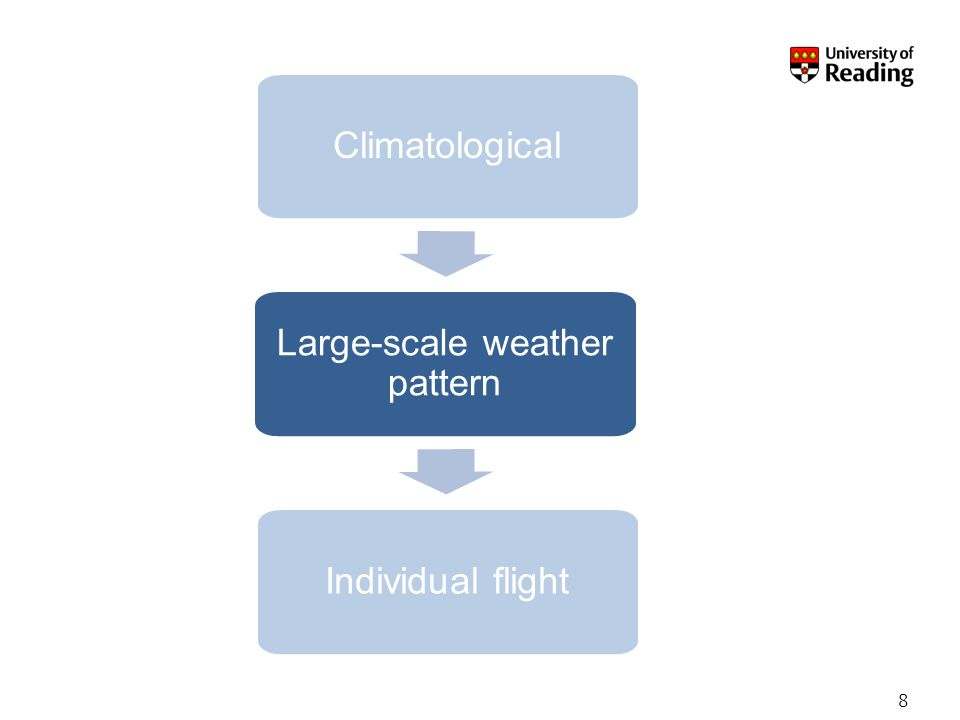8 Climatological Large-scale weather pattern Individual flight
