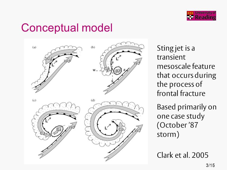 Conceptual model Clark et al.