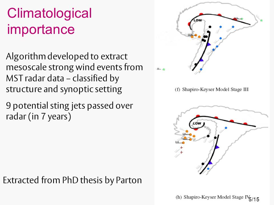 Climatological importance Extracted from PhD thesis by Parton Algorithm developed to extract mesoscale strong wind events from MST radar data – classified by structure and synoptic setting 9 potential sting jets passed over radar (in 7 years) 5/15
