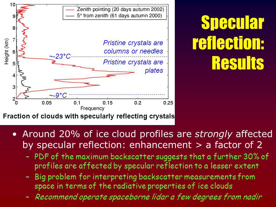Specular reflection: Results Around 20% of ice cloud profiles are strongly affected by specular reflection: enhancement > a factor of 2 –PDF of the maximum backscatter suggests that a further 30% of profiles are affected by specular reflection to a lesser extent –Big problem for interpreting backscatter measurements from space in terms of the radiative properties of ice clouds –Recommend operate spaceborne lidar a few degrees from nadir ~-23°C Pristine crystals are columns or needles Pristine crystals are plates Fraction of clouds with specularly reflecting crystals ~-9°C