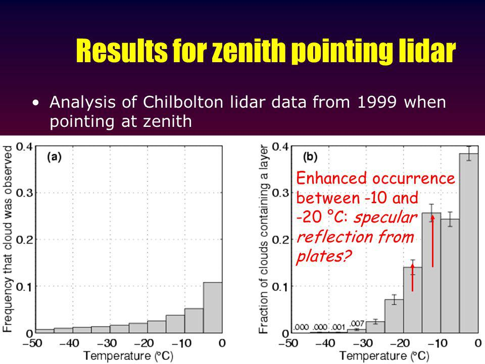 Results for zenith pointing lidar Analysis of Chilbolton lidar data from 1999 when pointing at zenith Enhanced occurrence between -10 and -20 °C: specular reflection from plates