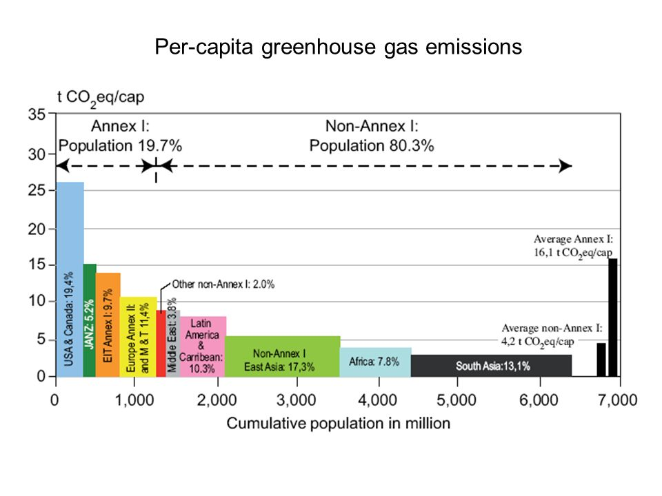 Per-capita greenhouse gas emissions