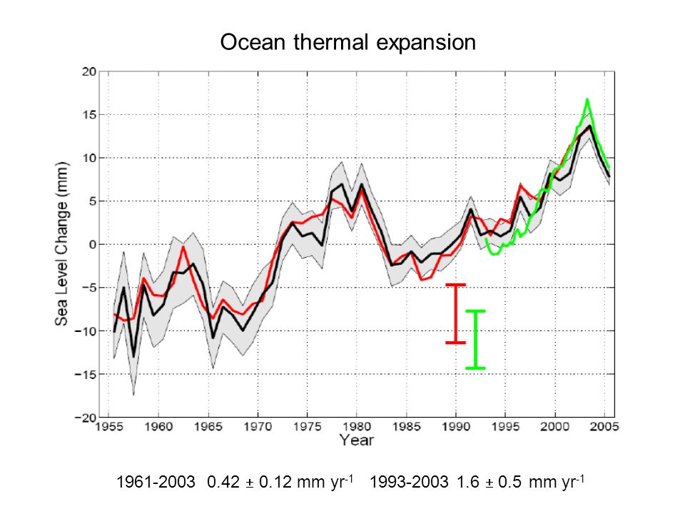 Ocean thermal expansion 1961-2003 0.42 0.12 mm yr -1 1993-2003 1.6 0.5 mm yr -1