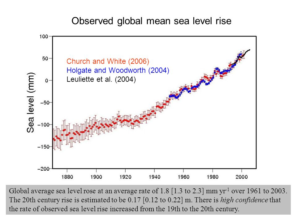 Observed global mean sea level rise Church and White (2006) Holgate and Woodworth (2004) Leuliette et al.
