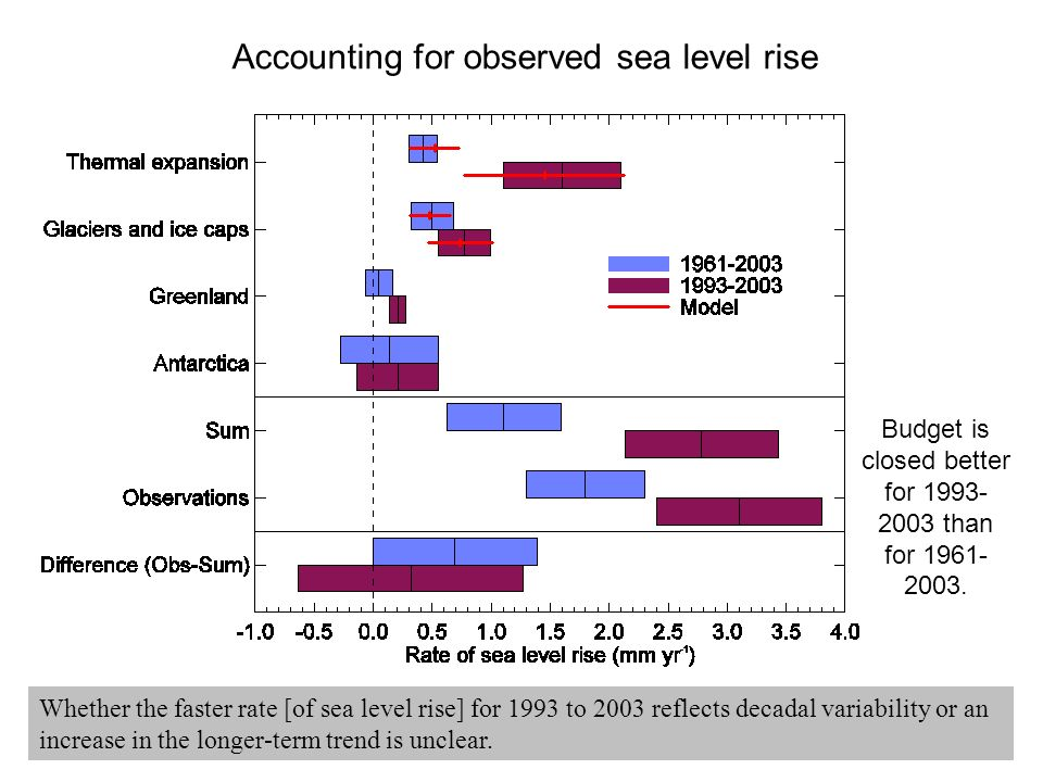 Accounting for observed sea level rise Budget is closed better for 1993- 2003 than for 1961- 2003.