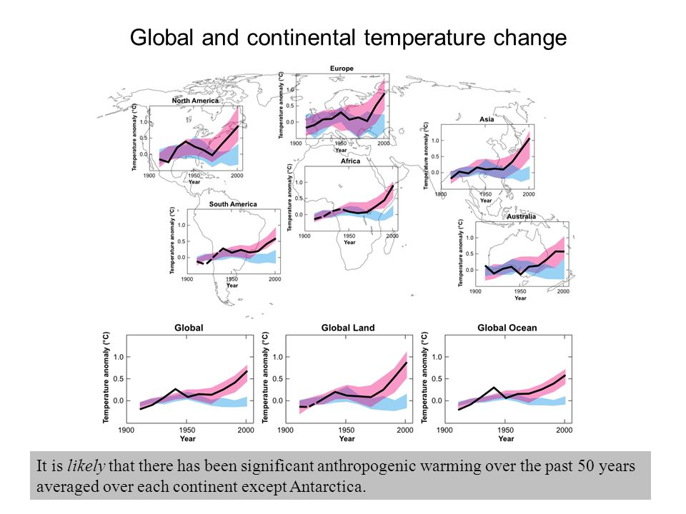 Global and continental temperature change It is likely that there has been significant anthropogenic warming over the past 50 years averaged over each continent except Antarctica.