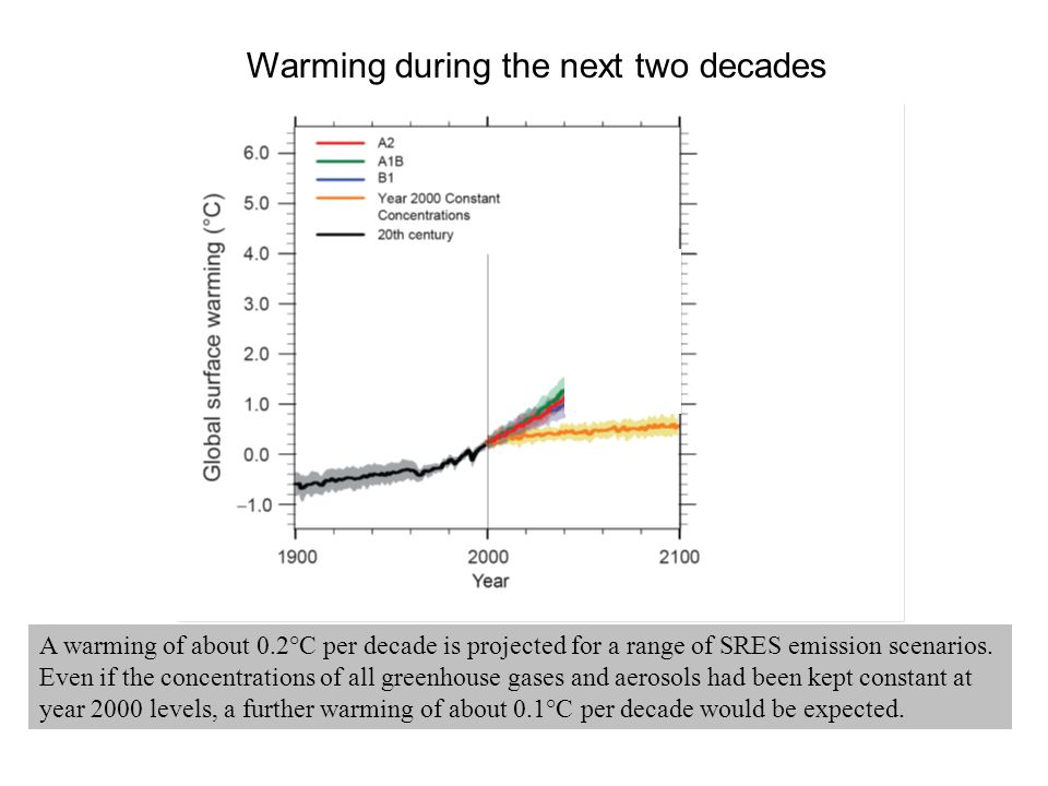 Warming during the next two decades A warming of about 0.2°C per decade is projected for a range of SRES emission scenarios.
