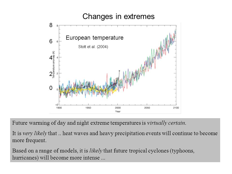 Future warming of day and night extreme temperatures is virtually certain.