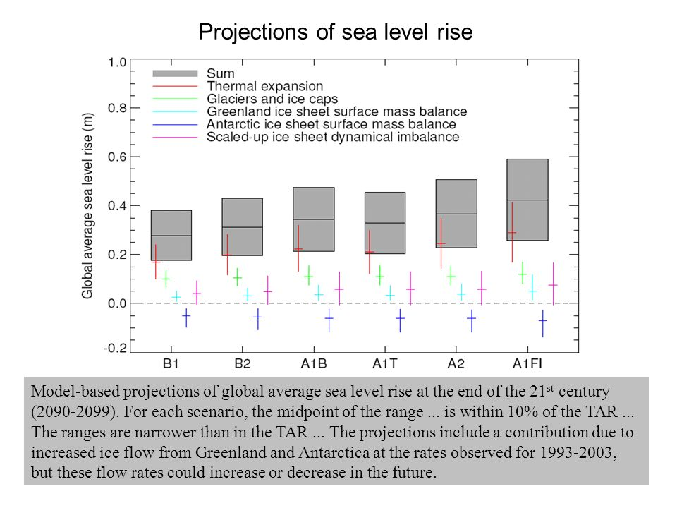 Model-based projections of global average sea level rise at the end of the 21 st century (2090-2099).