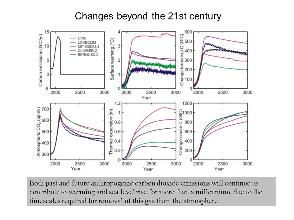 Both past and future anthropogenic carbon dioxide emissions will continue to contribute to warming and sea level rise for more than a millennium, due to the timescales required for removal of this gas from the atmosphere.