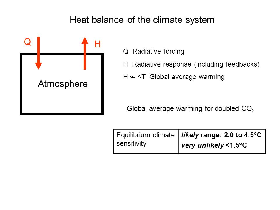 Heat balance of the climate system Q Radiative forcing H Radiative response (including feedbacks) H T Global average warming Equilibrium climate sensitivity likely range: 2.0 to 4.5°C very unlikely <1.5°C Global average warming for doubled CO 2 Atmosphere Q H