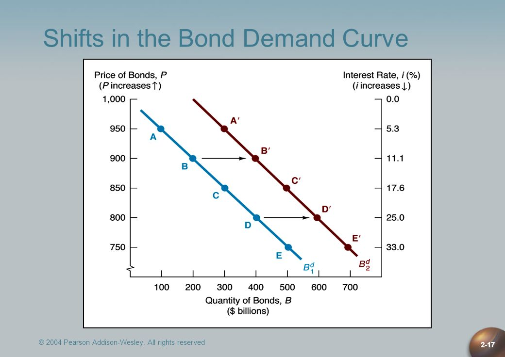 © 2004 Pearson Addison-Wesley. All rights reserved 2-17 Shifts in the Bond Demand Curve
