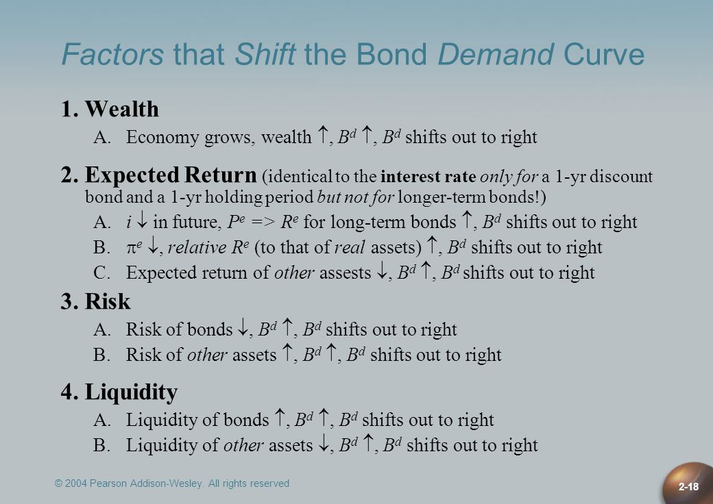 © 2004 Pearson Addison-Wesley. All rights reserved 2-18 Factors that Shift the Bond Demand Curve 1. Wealth A.Economy grows, wealth, B d, B d shifts ou