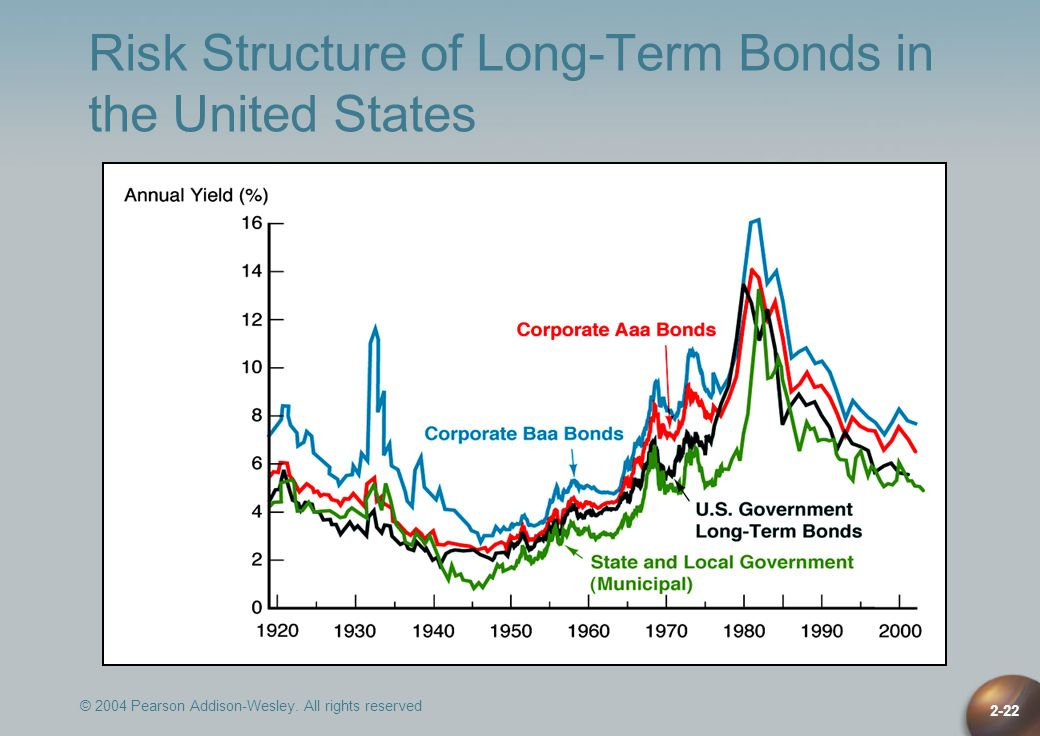 © 2004 Pearson Addison-Wesley. All rights reserved 2-22 Risk Structure of Long-Term Bonds in the United States