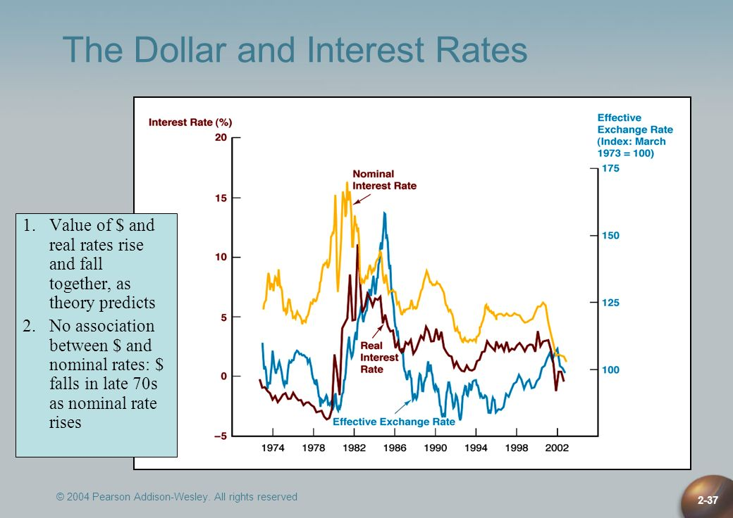 © 2004 Pearson Addison-Wesley. All rights reserved 2-37 The Dollar and Interest Rates 1.Value of $ and real rates rise and fall together, as theory pr