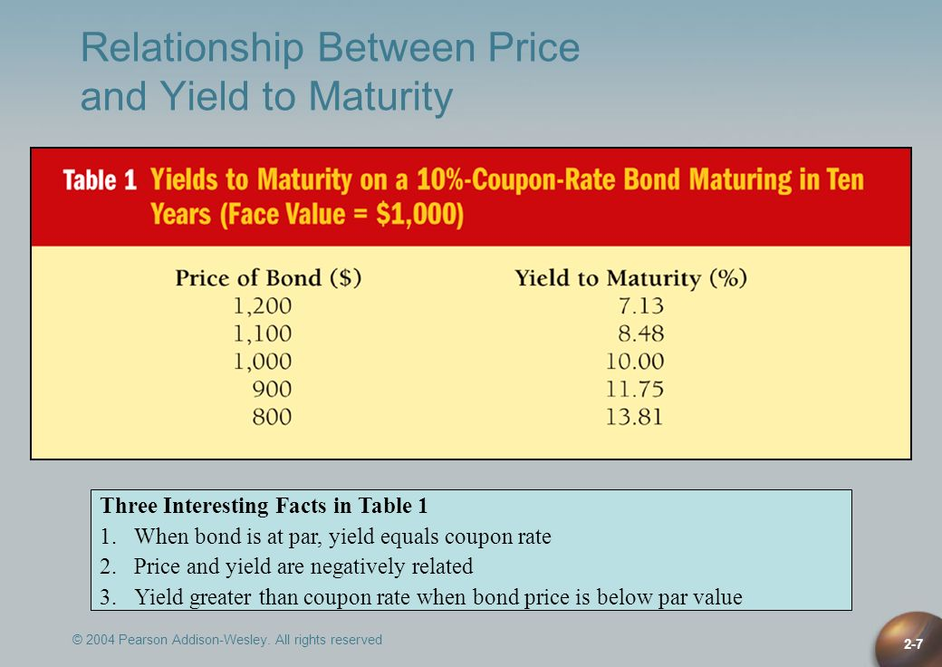© 2004 Pearson Addison-Wesley. All rights reserved 2-7 Relationship Between Price and Yield to Maturity Three Interesting Facts in Table 1 1.When bond