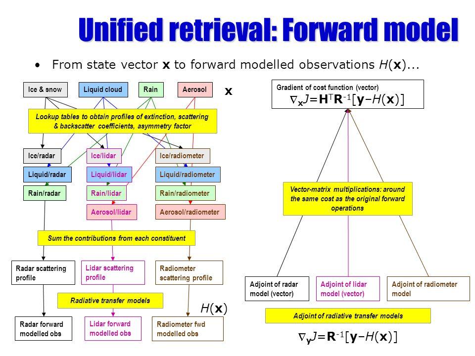 Unified retrieval: Forward model From state vector x to forward modelled observations H(x)... Ice & snowLiquid cloudRainAerosol Ice/radar Liquid/radar