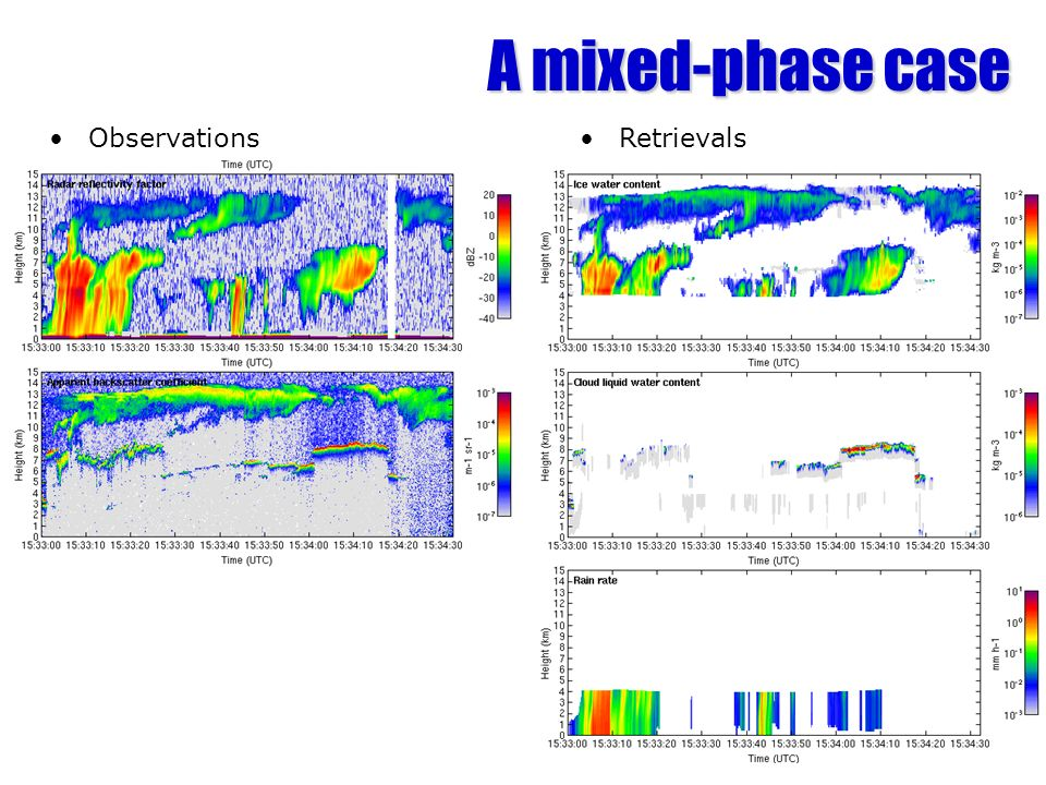 A mixed-phase case ObservationsRetrievals