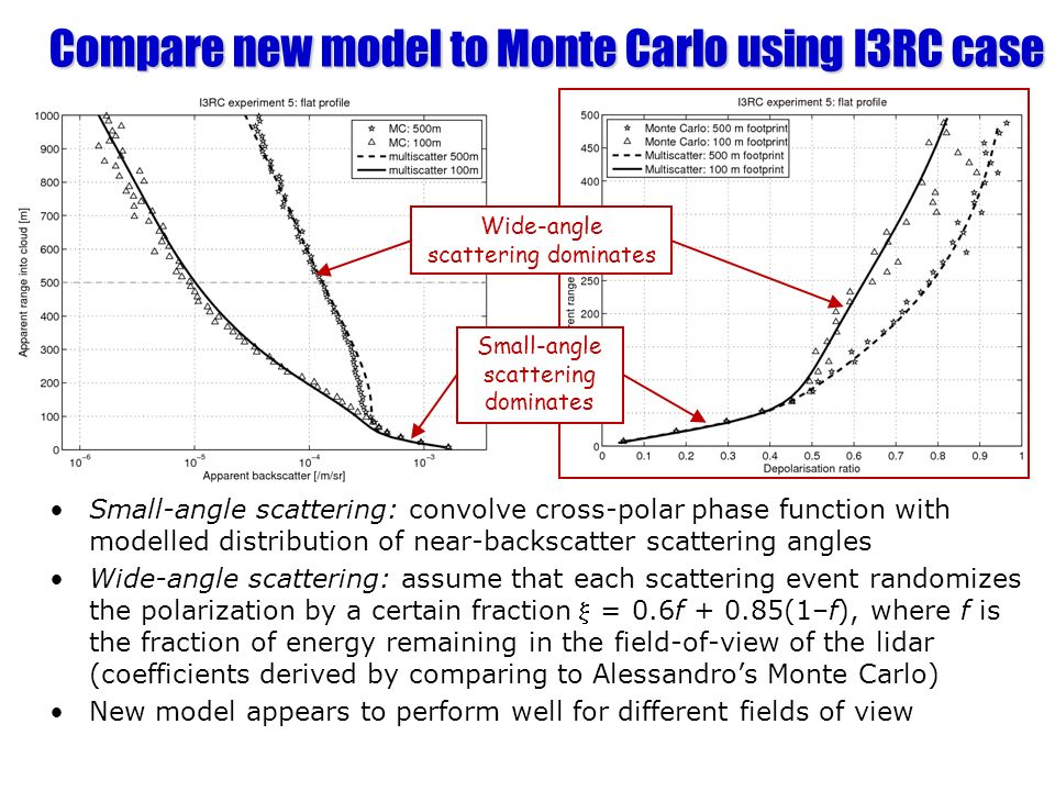 Compare new model to Monte Carlo using I3RC case Small-angle scattering: convolve cross-polar phase function with modelled distribution of near-backsc