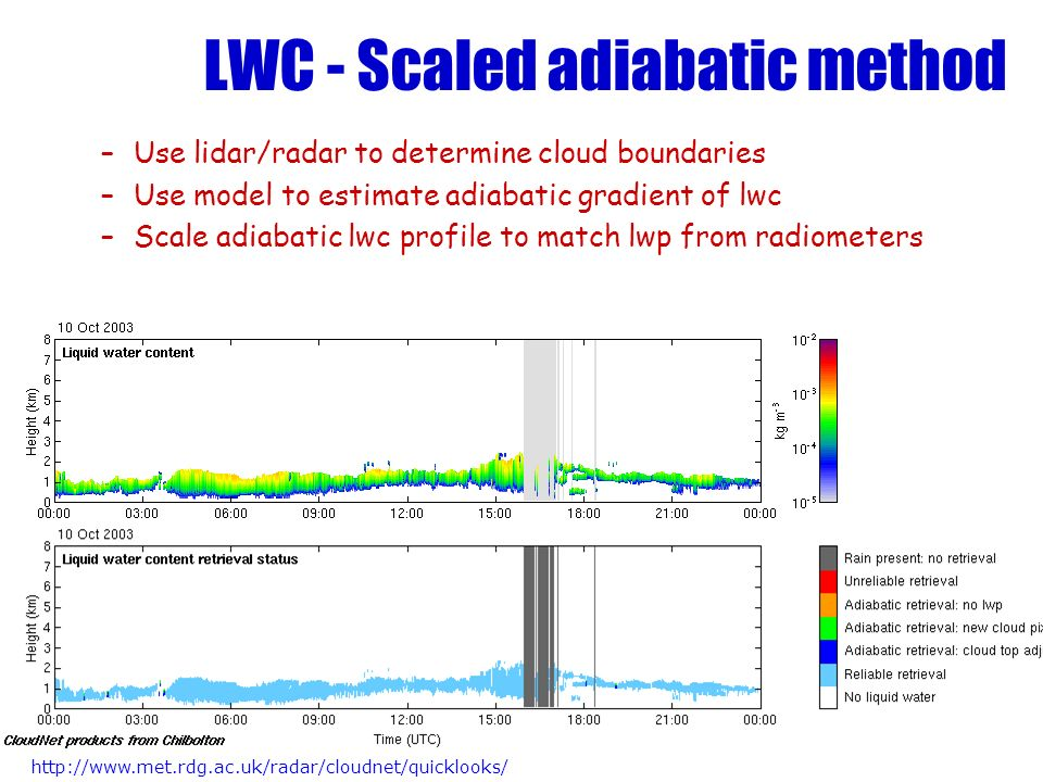 LWC - Scaled adiabatic method –Use lidar/radar to determine cloud boundaries –Use model to estimate adiabatic gradient of lwc –Scale adiabatic lwc pro