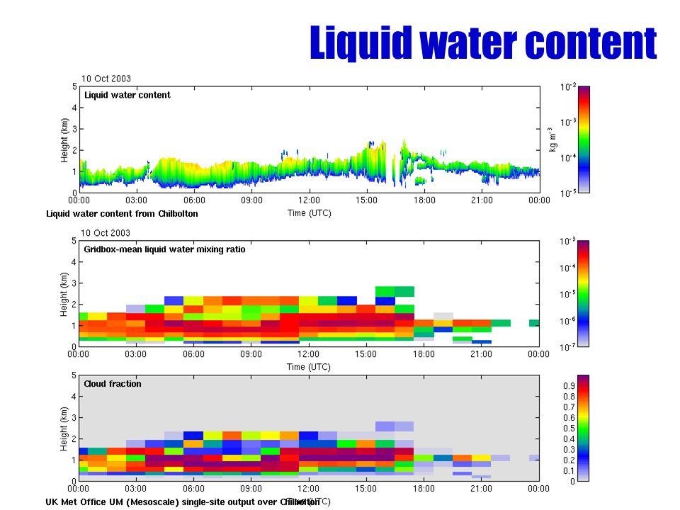 Liquid water content