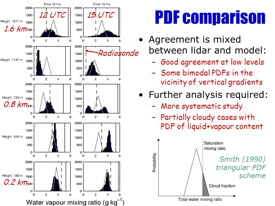 PDF comparison Agreement is mixed between lidar and model: –Good agreement at low levels –Some bimodal PDFs in the vicinity of vertical gradients Furt