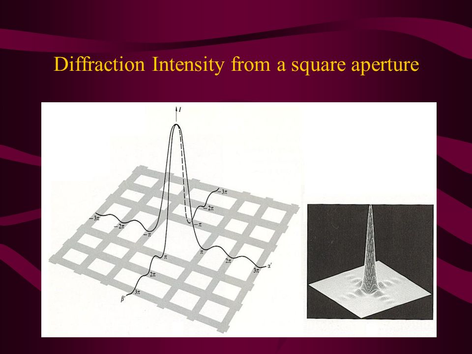 Diffraction Intensity from a square aperture