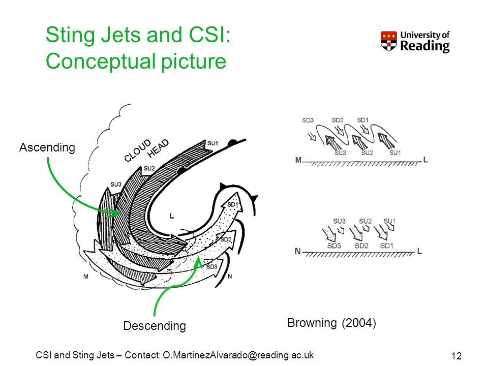 Sting Jets and CSI: Conceptual picture Browning (2004) Ascending Descending 12 CSI and Sting Jets – Contact: