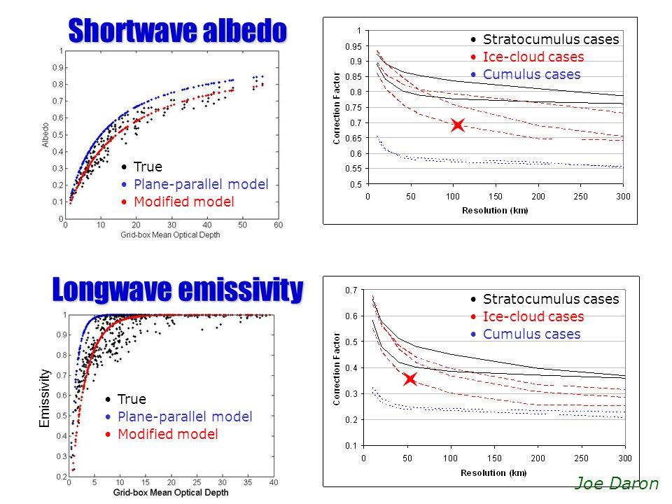 Emissivity Stratocumulus cases Ice-cloud cases Cumulus cases True Plane-parallel model Modified model True Plane-parallel model Modified model Shortwa