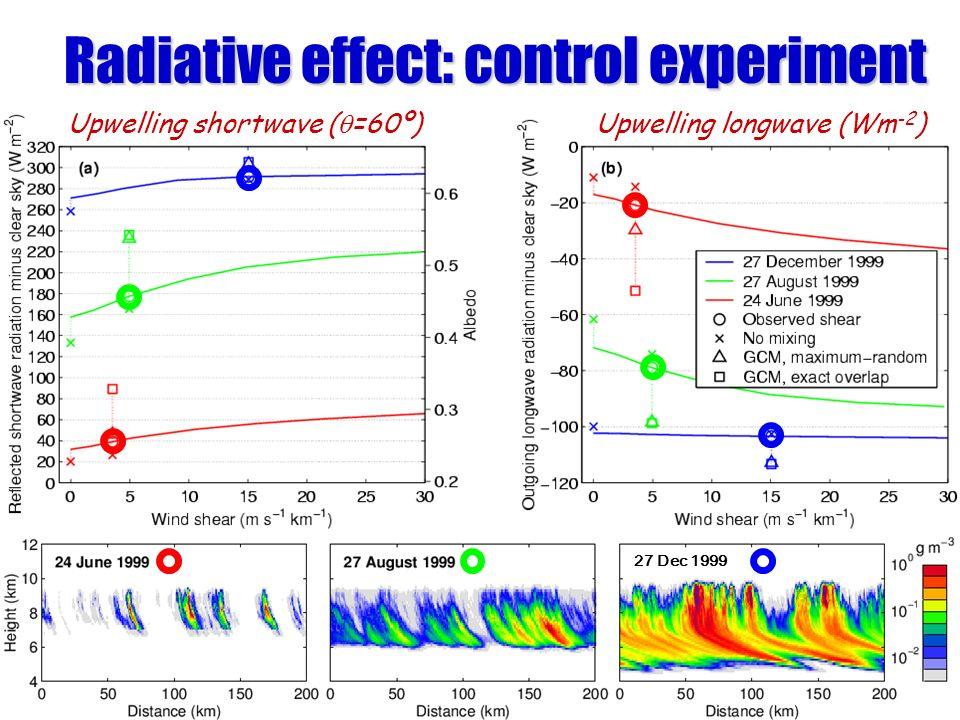 Radiative effect: control experiment Upwelling shortwave ( =60º) Upwelling longwave (Wm -2 ) 27 Dec 1999
