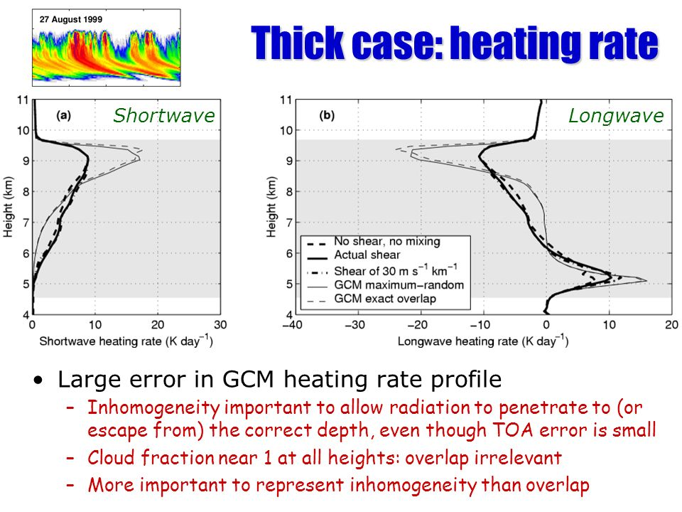 Thick case: heating rate Large error in GCM heating rate profile –Inhomogeneity important to allow radiation to penetrate to (or escape from) the corr