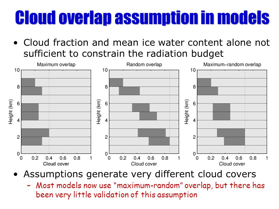 Cloud overlap assumption in models Cloud fraction and mean ice water content alone not sufficient to constrain the radiation budget Assumptions genera