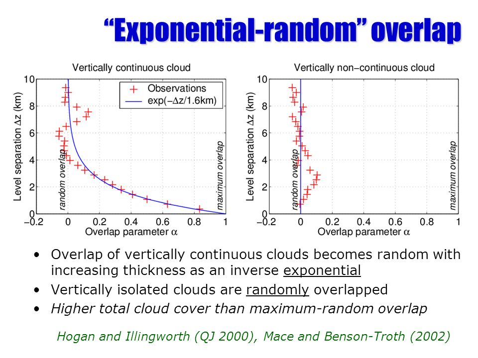 Exponential-random overlap Exponential-random overlap Overlap of vertically continuous clouds becomes random with increasing thickness as an inverse e